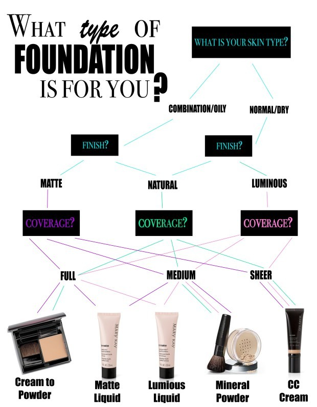 Best Type Foundation Your Skin