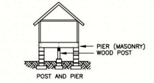 Common Problems Different Types House