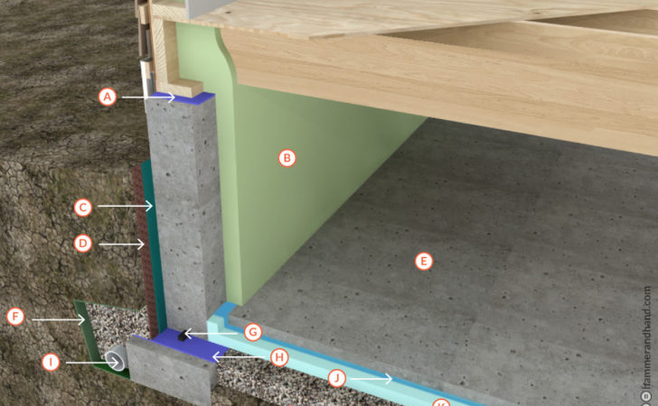 Conditioned Crawlspace Insulated Slab Best