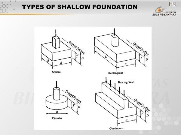 Difference Between Pile Pier Foundation Quora