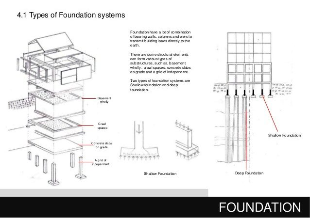 Different Types House Foundations Bdcs