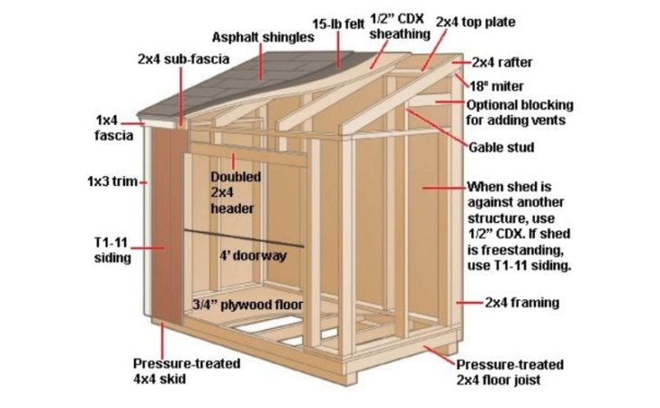 Diy Garden Shed Designs Discover Woodworking Projects