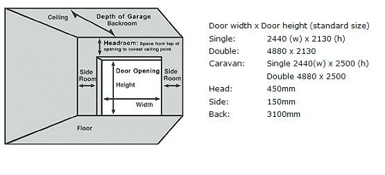Doors Figure Shows Recommended