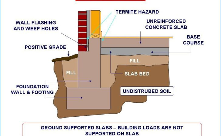 Foundation Engineering Building Types