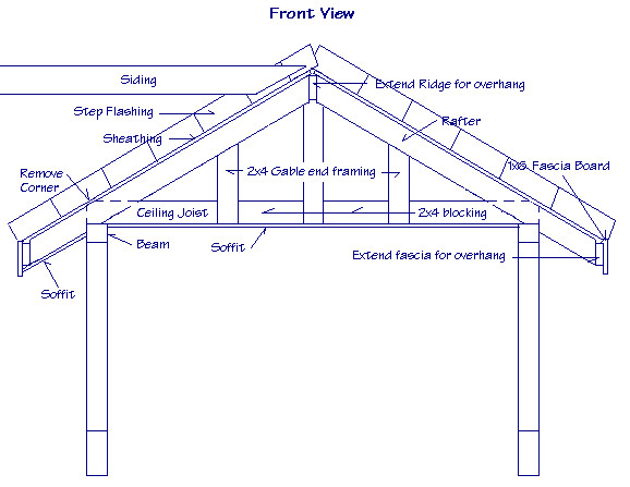 Gable Roof Construction Foto Video Hantekor