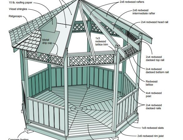 Gazebo Plans Diy Ideas Enjoy Outdoor Living Home