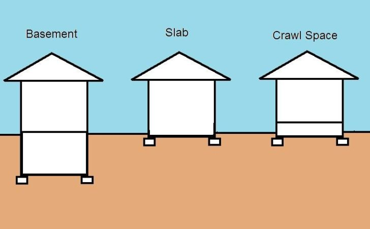 House Foundation Built Difference Between Crawl