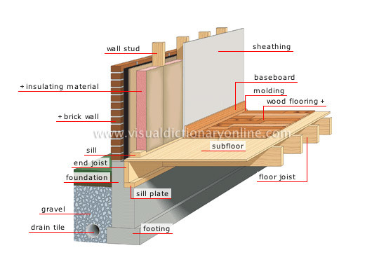 House Structure Foundation Visual
