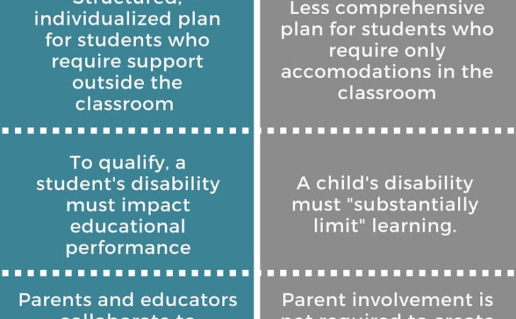 Iep Section Plans Infographic Birdhouse Blog
