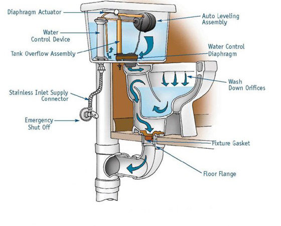 Install Toilet Drain Pipes Ehow