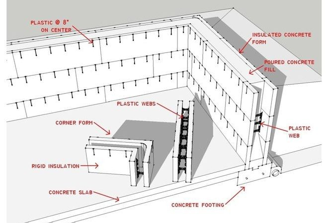 Know Your House Basics Insulated Concrete Form