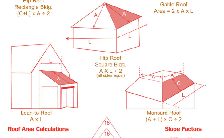 Measure Estimate Roof Like Pro Diy Guide
