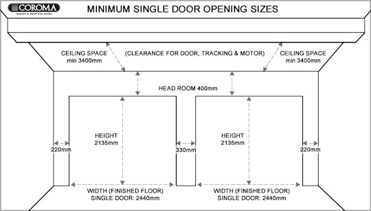 Metric Doors System Can Difficulty Many