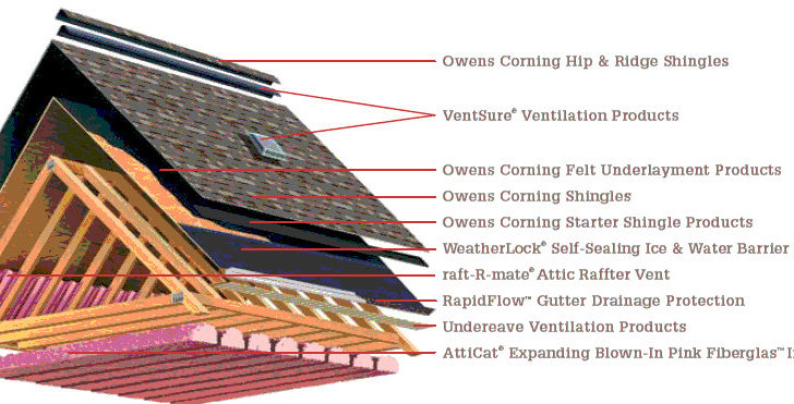 Minnesota House Roofing Installations Stinson