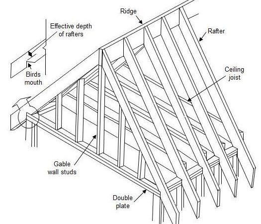 Pitched Roof Pergola Plans