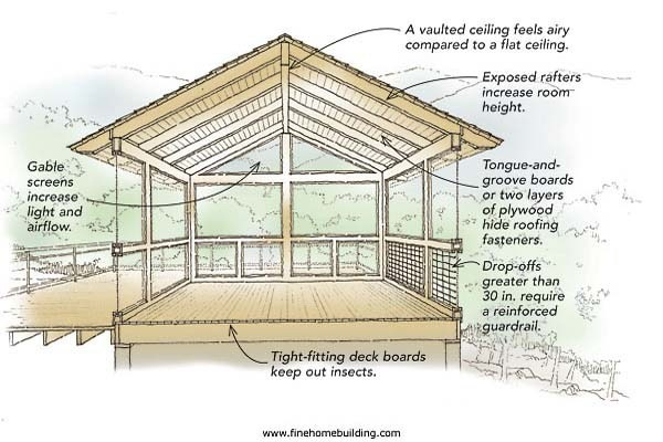 Porch Roof Framing Plans Benches Planters Skirting