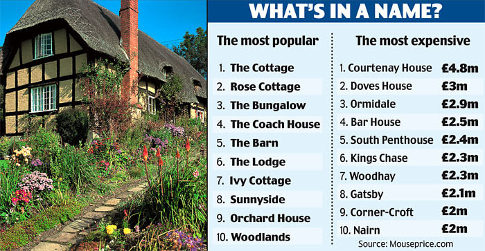 Poshest House Names Britain Daily Mail