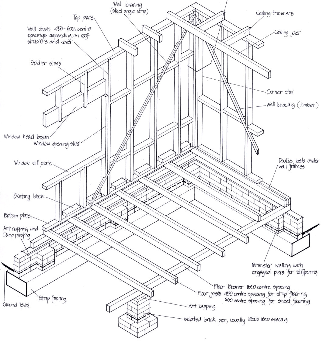 Residential Structures Basics