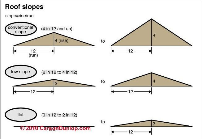 Roof Slope Rise Run Definitions