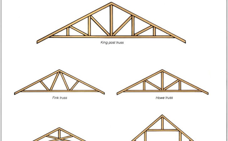 Roofs Building Regulations South Africa