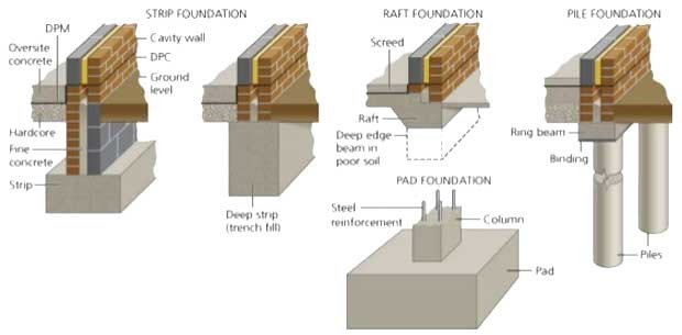 Types Foundation Classification Building