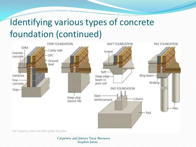 Types House Foundations Their Main Characteristics